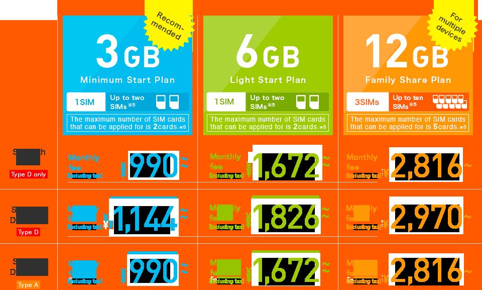 Data-only SIM | IIJmio