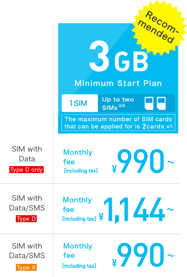 3GB Minimum Start Plan \1,600